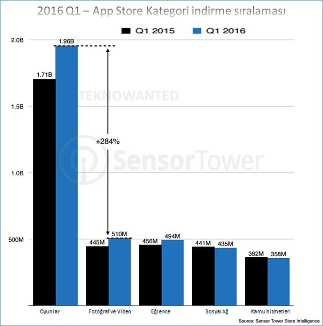 App Store Kategori indirme sıralaması 2016 Q1