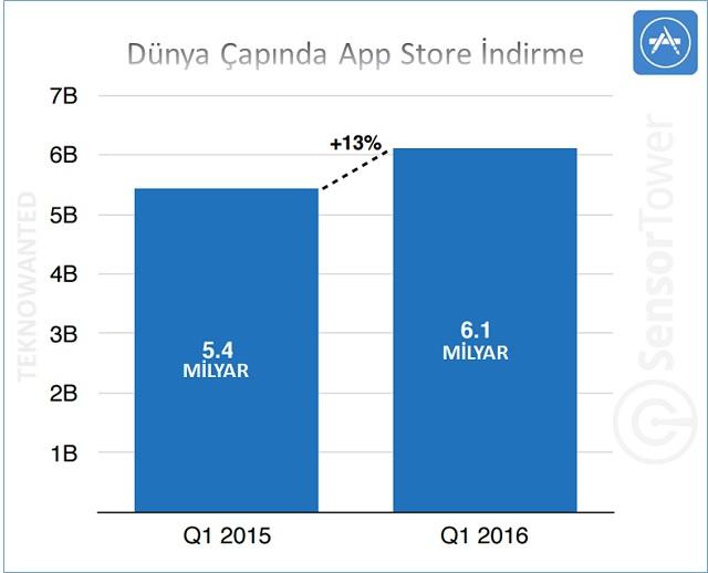 App store indirme 2015-2016 Q1